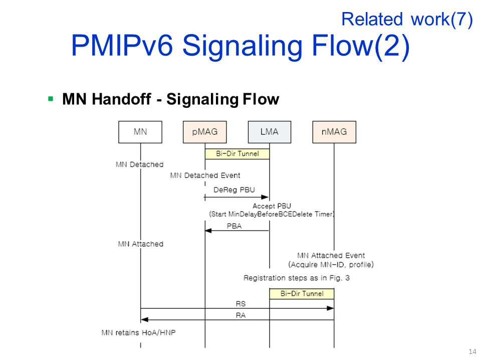 PMIPv6 Signaling Flow(2)  MN Handoff - Signaling Flow 14 Related work(7)