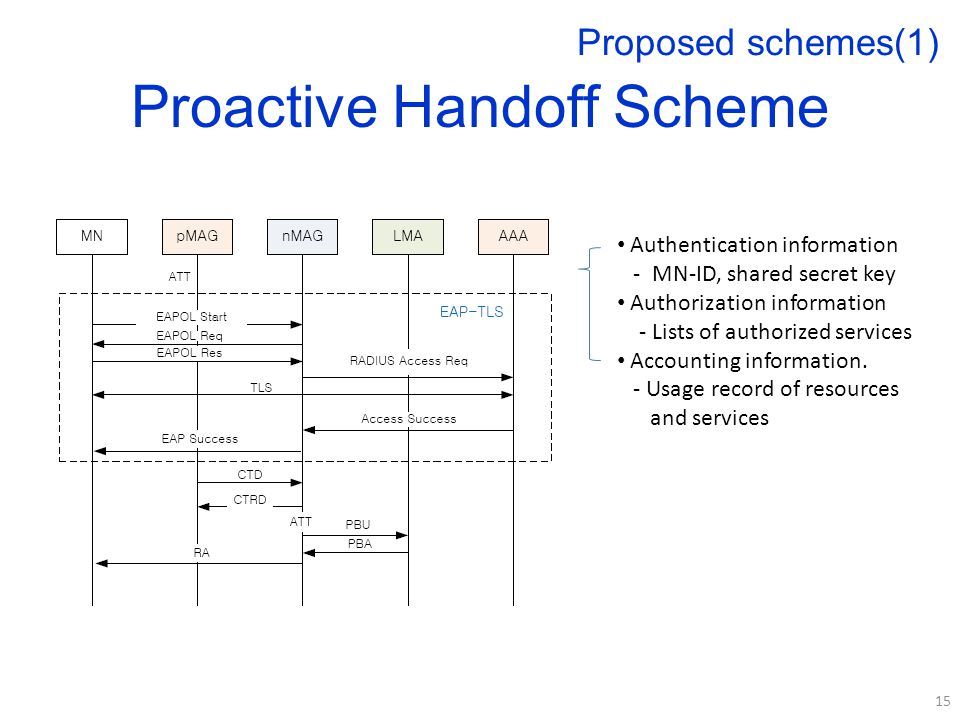 Proactive Handoff Scheme 15 Proposed schemes(1) Authentication information - MN-ID, shared secret key Authorization information - Lists of authorized services Accounting information.