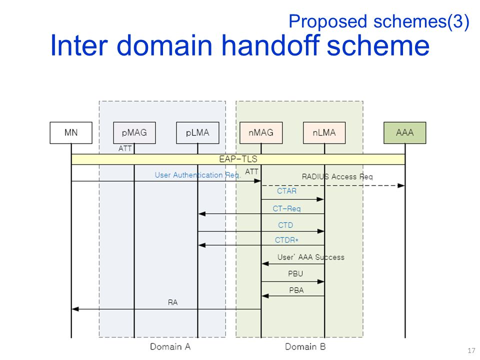 Inter domain handoff scheme 17 Proposed schemes(3)