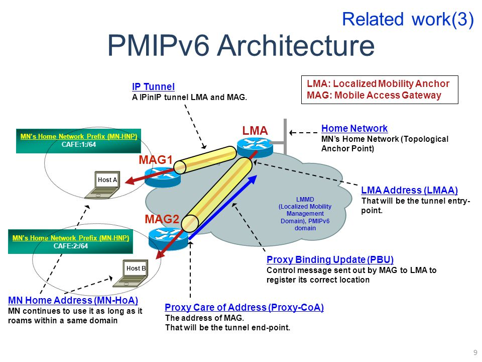 PMIPv6 Architecture 9 LMMD (Localized Mobility Management Domain), PMIPv6 domain MAG1 Host B Host A LMA Proxy Binding Update (PBU) Control message sent out by MAG to LMA to register its correct location Home Network MN's Home Network (Topological Anchor Point) Proxy Care of Address (Proxy-CoA) The address of MAG.