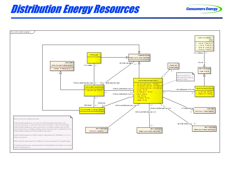 Distribution Energy Resources