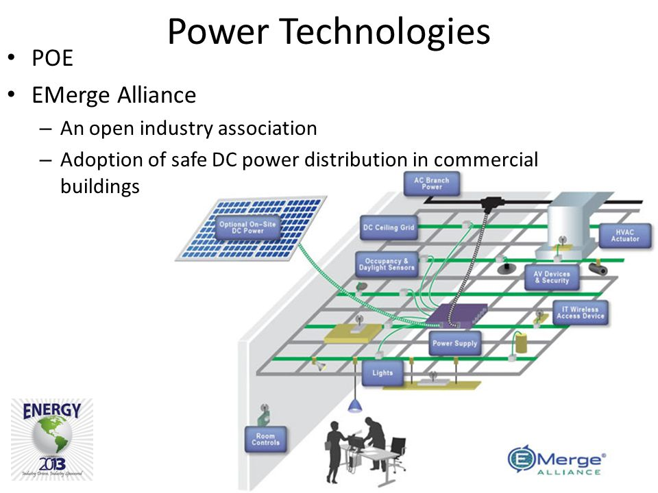Proprietary Information Of Energy 2013 Power Technologies POE EMerge Alliance – An open industry association – Adoption of safe DC power distribution