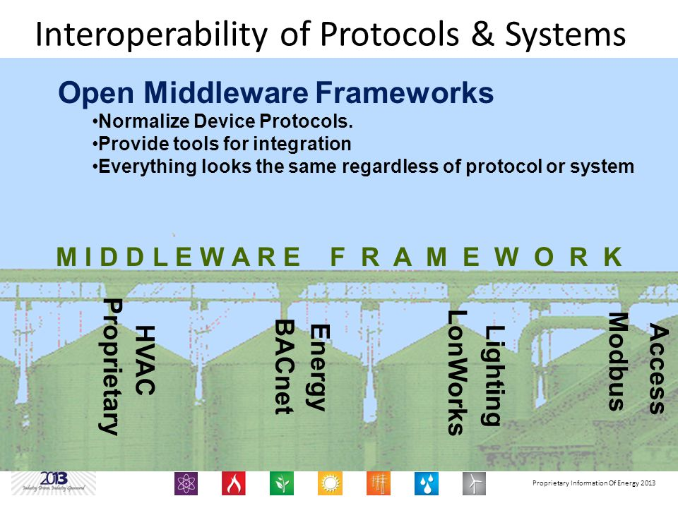 Proprietary Information Of Energy 2013 Interoperability of Protocols & Systems BACnet Modbus LonWorks Proprietary Open Middleware Frameworks Normalize