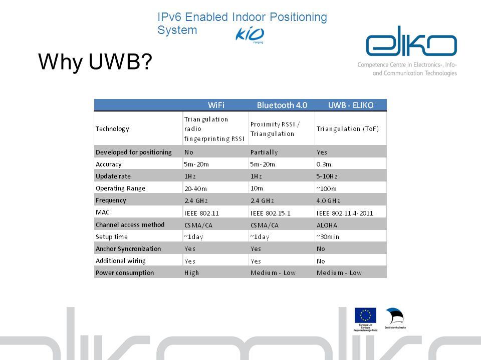 Why UWB