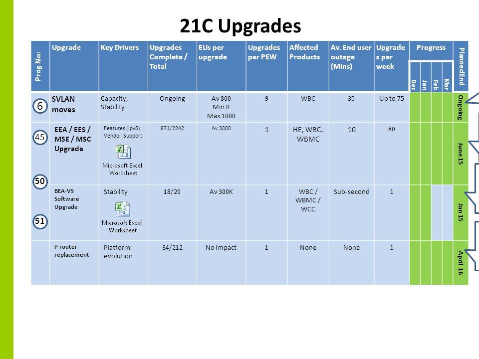 4 Ongoing 20C Upgrades Cont'd Prog No: UpgradeKey DriversUpgrades Complete / Total EUs per upgrade Upgrades per PEW Affected Products Av.