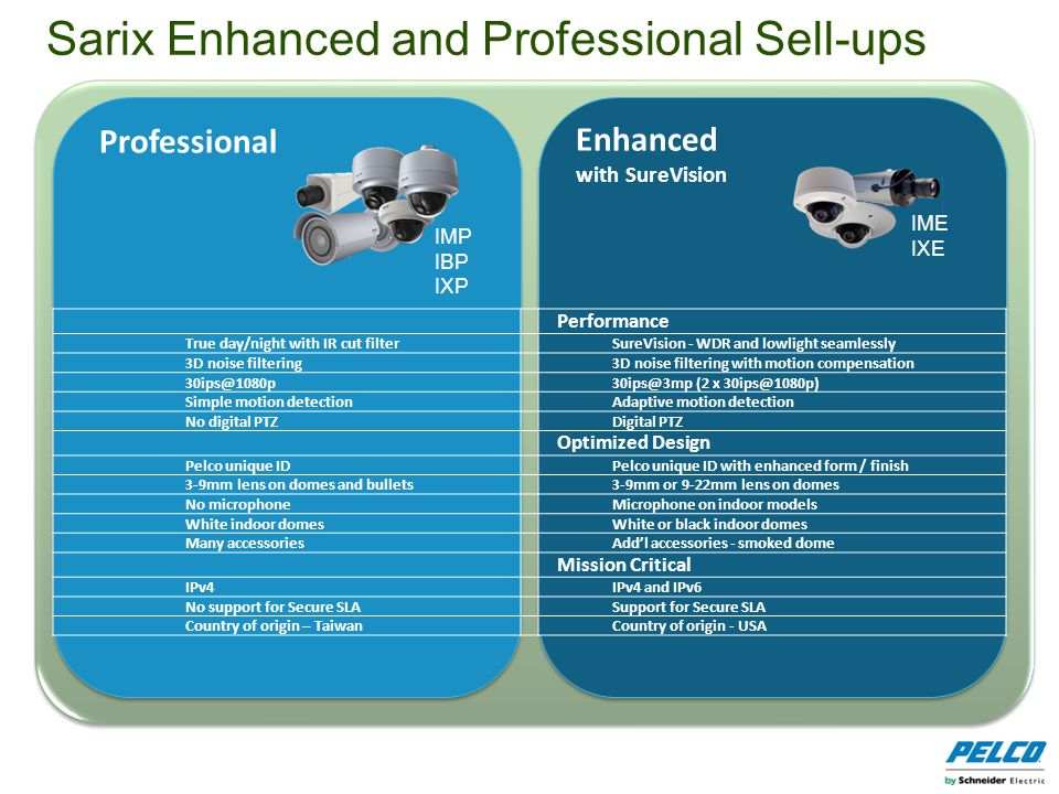 Professional IMP IBP IXP Enhanced with SureVision IME IXE Sarix Enhanced and Professional Sell-ups Performance True day/night with IR cut filter SureV