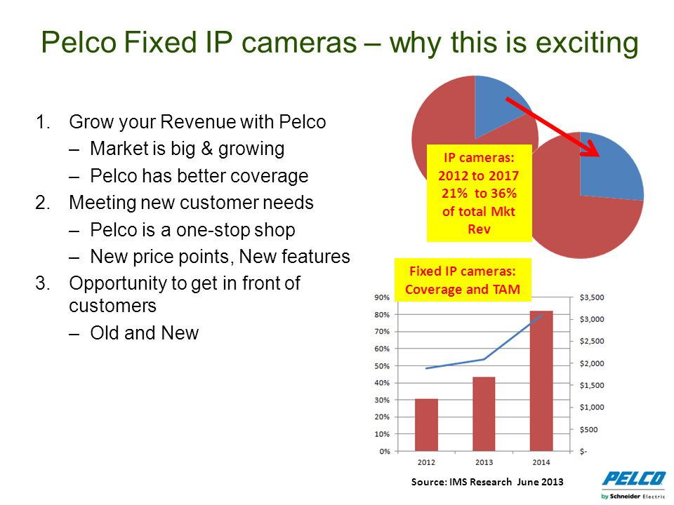 1.Grow your Revenue with Pelco –Market is big & growing –Pelco has better coverage 2.Meeting new customer needs –Pelco is a one-stop shop –New price p