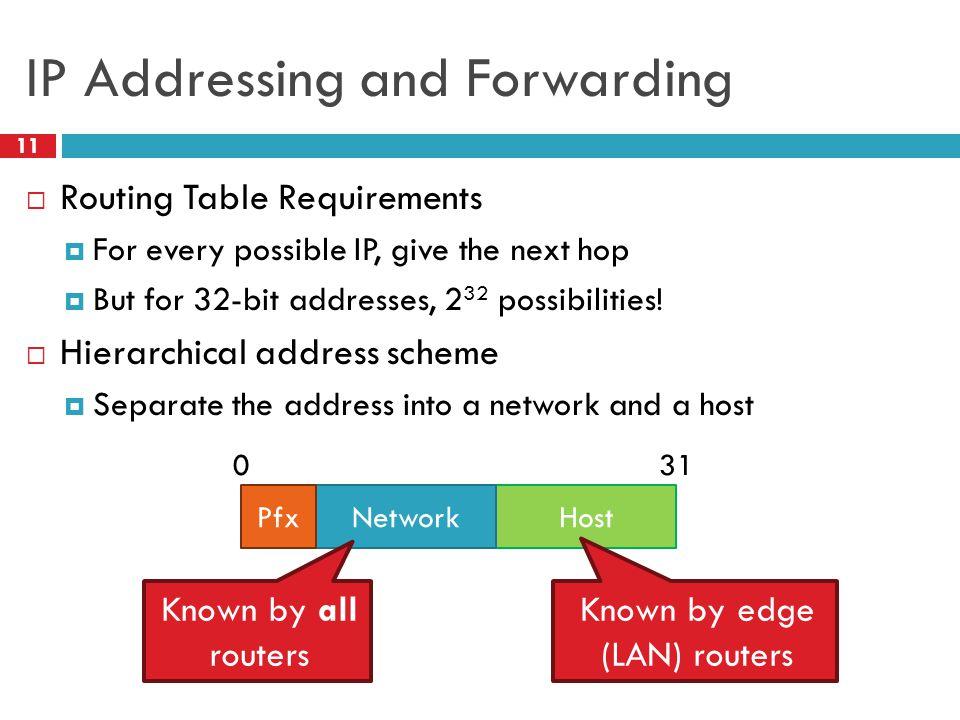 Classes of IP Addresses 12  Class A HostNtwk0 03118 Example: MIT 18.*.*.* 1-126  Class B HostNetwork10 031216 Example: NEU 129.10.*.* 128-191 8  Class C HostNetwork110 031324 Example: 216.63.78.* 192-223 8 16 24