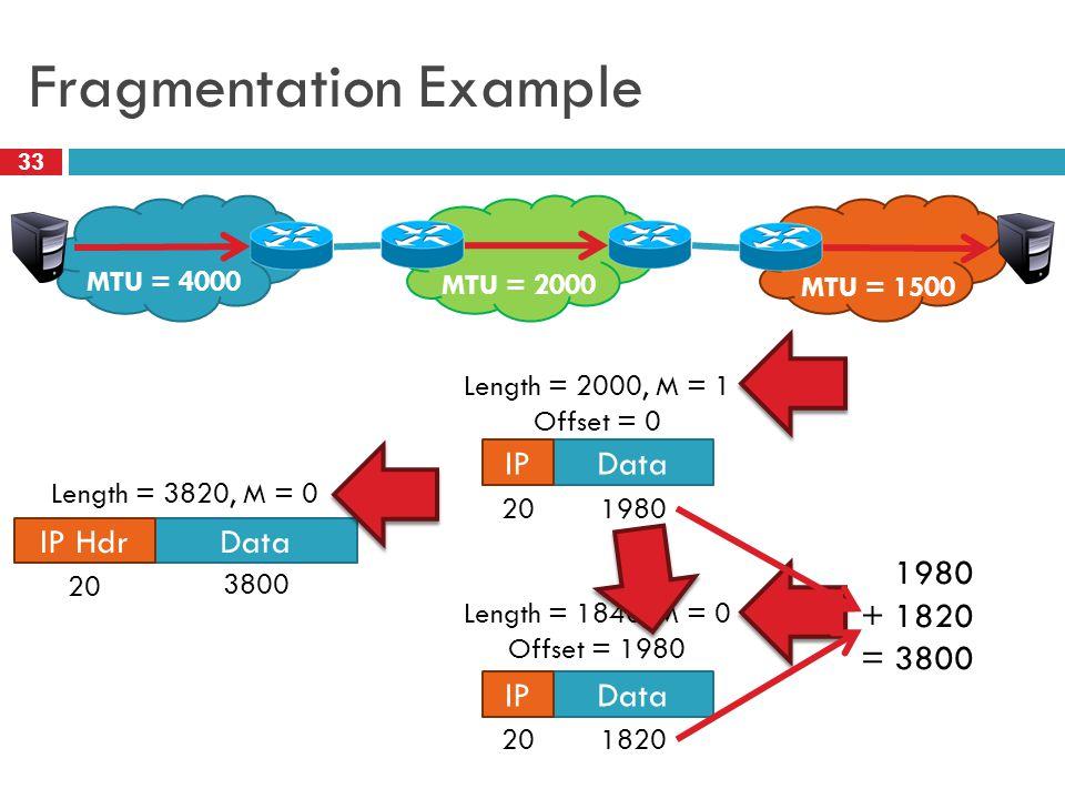 Fragmentation Example 33 MTU = 2000 MTU = 4000 MTU = 1500 Data IP Hdr IP Length = 3820, M = 0 3800 20 Length = 2000, M = 1 Offset = 0 Length = 1840, M = 0 Offset = 1980 1980 20 1820 20 1980 + 1820 = 3800