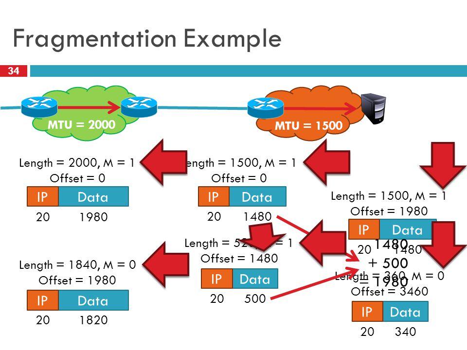 Fragmentation Example 34 MTU = 2000 MTU = 1500 Data IP Data IP Length = 2000, M = 1 Offset = 0 Length = 1840, M = 0 Offset = 1980 1980 20 1820 20 1480 500 Length = 520, M = 1 Offset = 1480 Length = 1500, M = 1 Offset = 0 Data IP 20 1480 340 Length = 360, M = 0 Offset = 3460 Length = 1500, M = 1 Offset = 1980 1480 + 500 = 1980