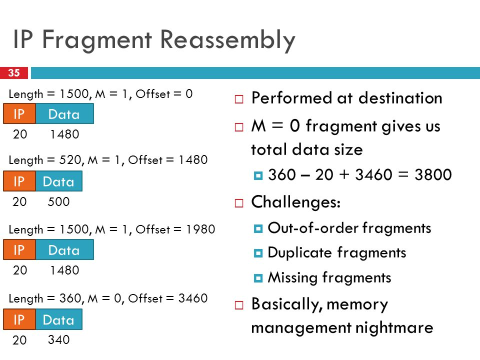 IP Fragment Reassembly 35  Performed at destination  M = 0 fragment gives us total data size  360 – 20 + 3460 = 3800  Challenges:  Out-of-order fragments  Duplicate fragments  Missing fragments  Basically, memory management nightmare DataIP 201480 DataIP 20 500 Length = 520, M = 1, Offset = 1480 Length = 1500, M = 1, Offset = 0 DataIP 201480 DataIP 20 340 Length = 360, M = 0, Offset = 3460 Length = 1500, M = 1, Offset = 1980