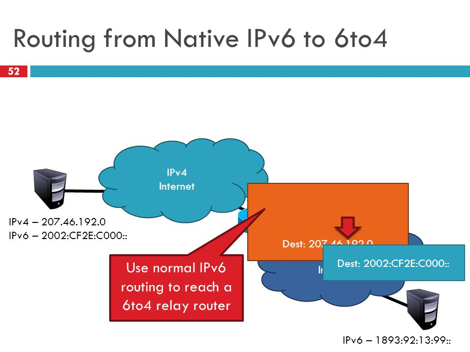 Routing from Native IPv6 to 6to4 52 IPv4 – 192.88.99.1 IPv6 – 2002:: /16 IPv4 Internet IPv6 Internet Dest: 207.46.192.0 IPv4 – 207.46.192.0 IPv6 – 2002:CF2E:C000:: IPv6 – 1893:92:13:99:: Dest: 2002:CF2E:C000:: Use normal IPv6 routing to reach a 6to4 relay router