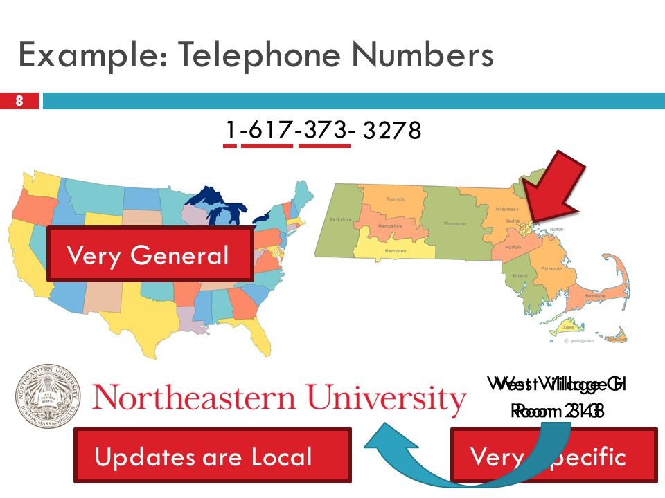 Example: Telephone Numbers 8 1-617-373-2177 West Village H Room 348 Very GeneralVery Specific West Village G Room 213 3278 Updates are Local
