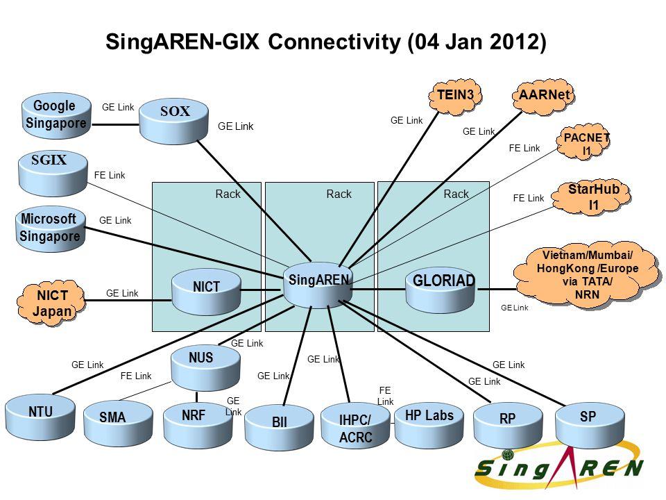 SingAREN-GIX Connectivity (04 Jan 2012) SMA BII NUS IHPC/ ACRC NICT SingAREN Rack StarHub I1 PACNET I1 NICT Japan GE Link SP TEIN3AARNet RP NTU Micros
