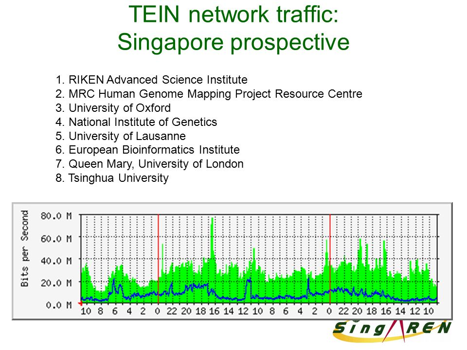 TEIN network traffic: Singapore prospective 1. RIKEN Advanced Science Institute 2. MRC Human Genome Mapping Project Resource Centre 3. University of O