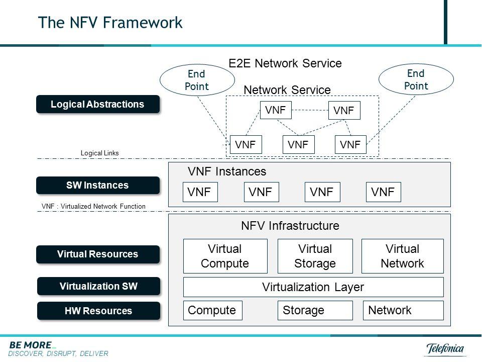 DISCOVER, DISRUPT, DELIVER The NFV Framework NFV Infrastructure End Point E2E Network Service ComputeStorageNetwork HW Resources Virtualization Layer
