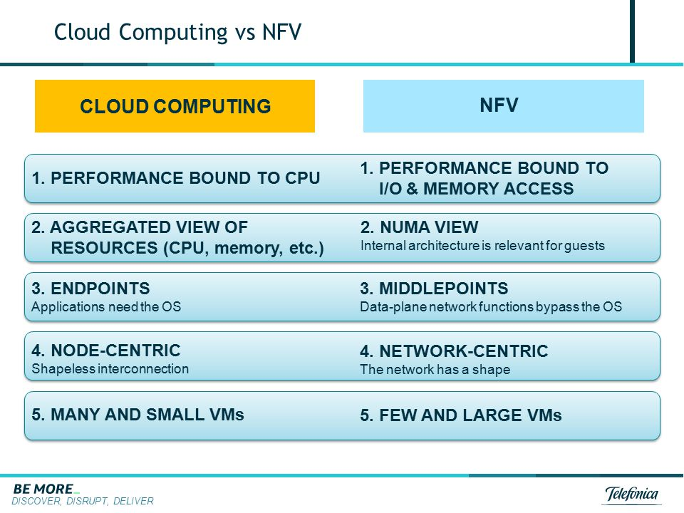 DISCOVER, DISRUPT, DELIVER CLOUD COMPUTING NFV 1. PERFORMANCE BOUND TO CPU 1. PERFORMANCE BOUND TO I/O & MEMORY ACCESS 2. AGGREGATED VIEW OF RESOURCES