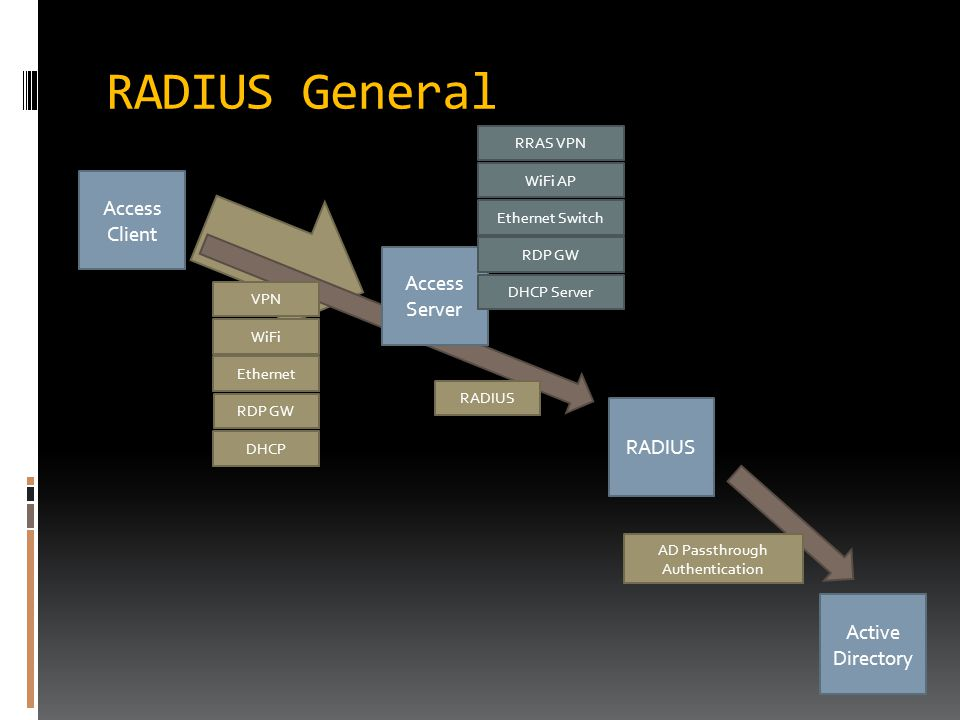 RADIUS General Access Client RADIUS Active Directory VPN WiFi Ethernet RDP GW RADIUS Access Server AD Passthrough Authentication RRAS VPN WiFi AP Ethernet Switch RDP GW DHCP DHCP Server