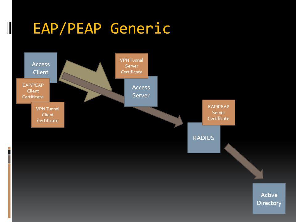 EAP/PEAP Generic Access Client RADIUS Active Directory EAP/PEAP Server Certificate Access Server EAP/PEAP Client Certificate VPN Tunnel Server Certifi
