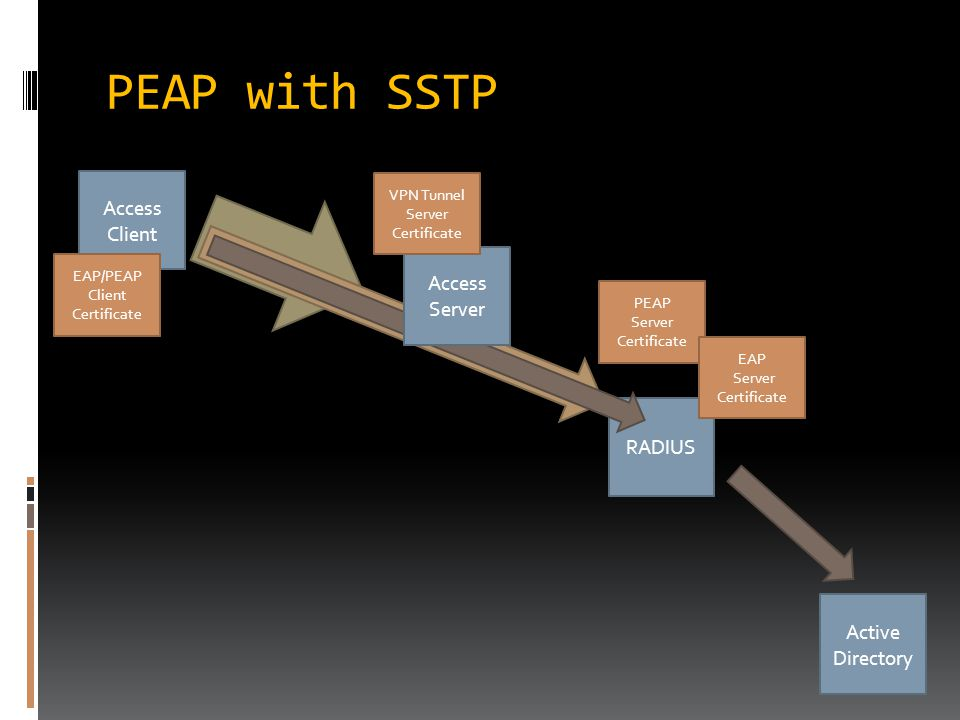 PEAP with SSTP Access Client RADIUS Active Directory PEAP Server Certificate Access Server EAP/PEAP Client Certificate VPN Tunnel Server Certificate EAP Server Certificate