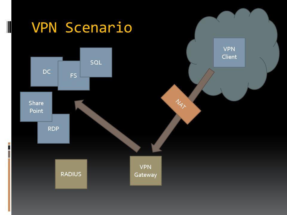 RDP VPN Scenario VPN Client VPN Gateway DC FS SQL RADIUS NAT Share Point