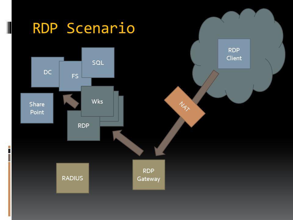 Wks RDP RDP Scenario RDP Client RDP Gateway DC FS SQL RADIUS NAT Share Point Wks