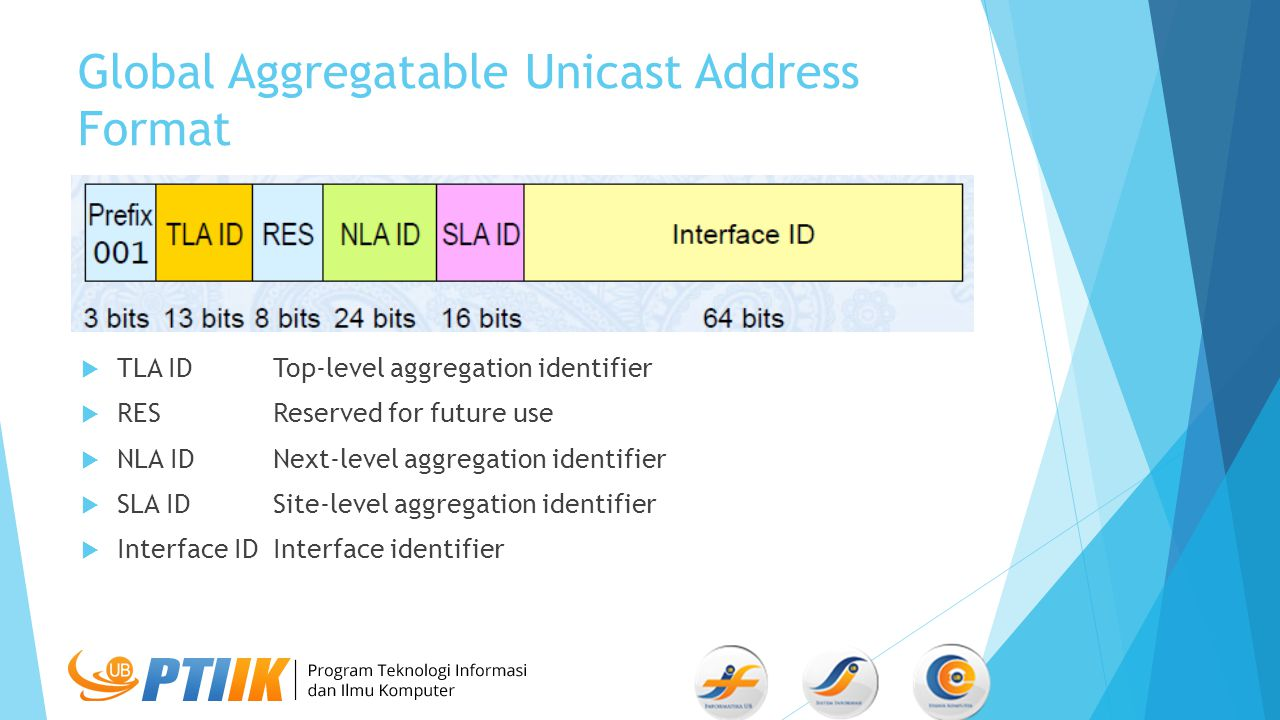 Global Aggregatable Unicast Address Format  TLA IDTop-level aggregation identifier  RESReserved for future use  NLA IDNext-level aggregation identifier  SLA ID Site-level aggregation identifier  Interface IDInterface identifier