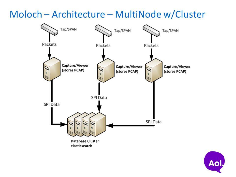 Moloch – Architecture – MultiNode w/Cluster