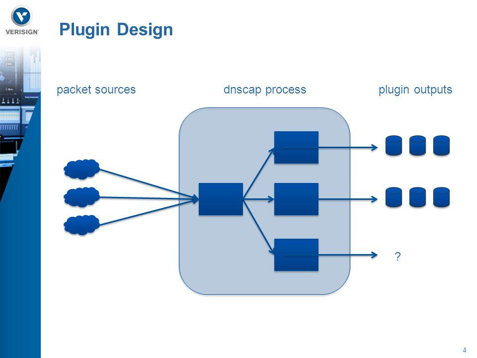 4 Plugin Design packet sourcesplugin outputsdnscap process ?