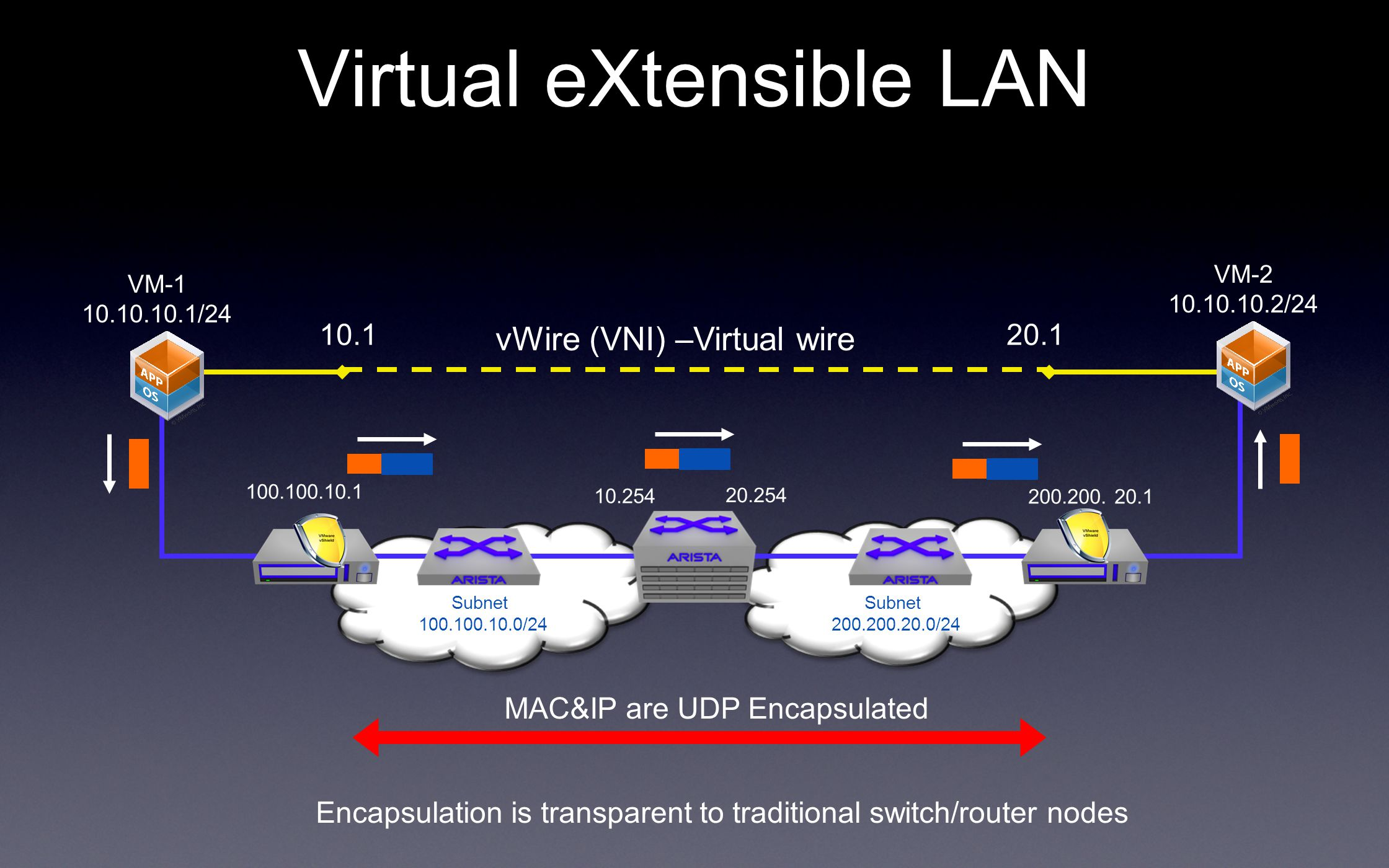 Virtual eXtensible LAN MAC&IP are UDP Encapsulated Encapsulation is transparent to traditional switch/router nodes 100.100.10.1 10.254 20.254 200.200.