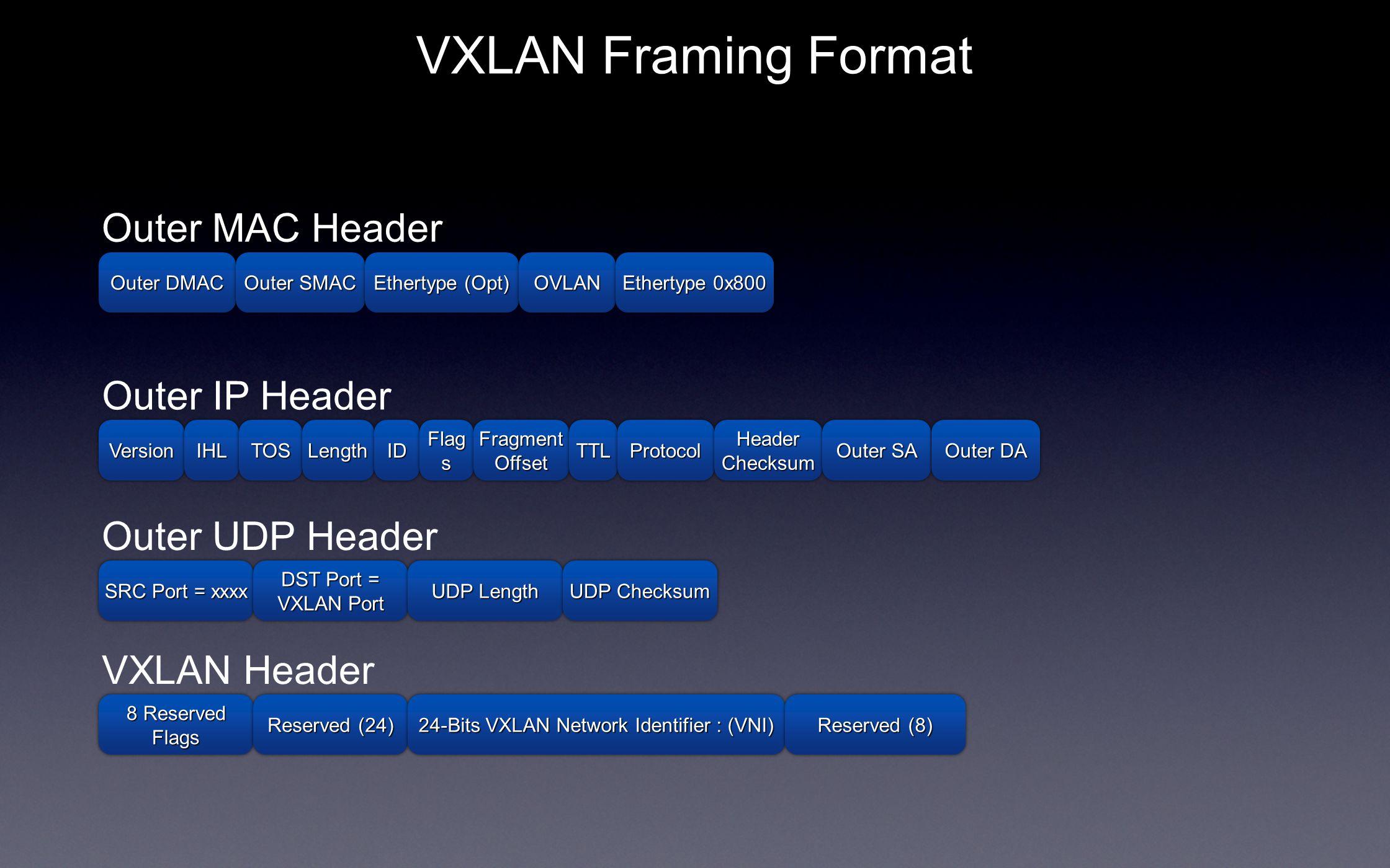 VXLAN Framing Format Outer DMAC Outer SMAC Ethertype (Opt) OVLANOVLAN Ethertype 0x800 Outer MAC Header VersionVersionIHLIHLTOSTOSLengthLengthIDID Oute
