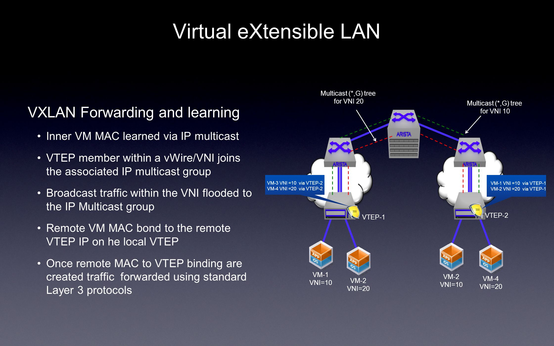 Virtual eXtensible LAN VXLAN Forwarding and learning Inner VM MAC learned via IP multicast VTEP member within a vWire/VNI joins the associated IP multicast group Broadcast traffic within the VNI flooded to the IP Multicast group Remote VM MAC bond to the remote VTEP IP on he local VTEP Once remote MAC to VTEP binding are created traffic forwarded using standard Layer 3 protocols VTEP-1 VTEP-2 VM-1 VNI =10 via VTEP-1 VM-2 VNI =20 via VTEP-1 VM-1 VNI=10 VM-2 VNI=20 VM-4 VNI=20 VM-2 VNI=10 VM-3 VNI =10 via VTEP-2 VM-4 VNI =20 via VTEP-2 Multicast (*,G) tree for VNI 10 Multicast (*,G) tree for VNI 20
