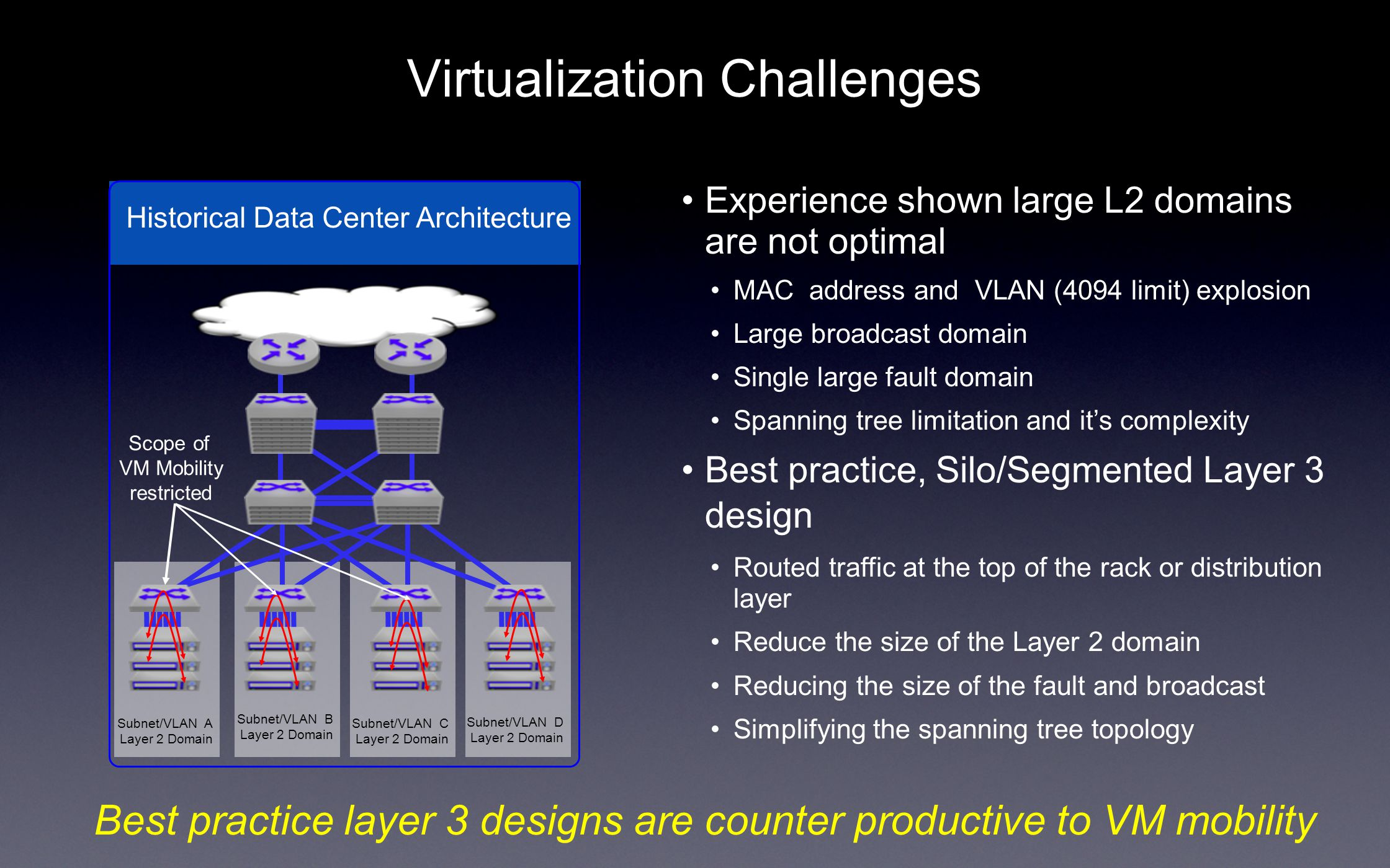 Virtualization Challenges Experience shown large L2 domains are not optimal MAC address and VLAN (4094 limit) explosion Large broadcast domain Single large fault domain Spanning tree limitation and it's complexity Best practice, Silo/Segmented Layer 3 design Routed traffic at the top of the rack or distribution layer Reduce the size of the Layer 2 domain Reducing the size of the fault and broadcast Simplifying the spanning tree topology Best practice layer 3 designs are counter productive to VM mobility Historical Data Center Architecture Subnet/VLAN A Layer 2 Domain Subnet/VLAN B Layer 2 Domain Subnet/VLAN C Layer 2 Domain Subnet/VLAN D Layer 2 Domain Scope of VM Mobility restricted