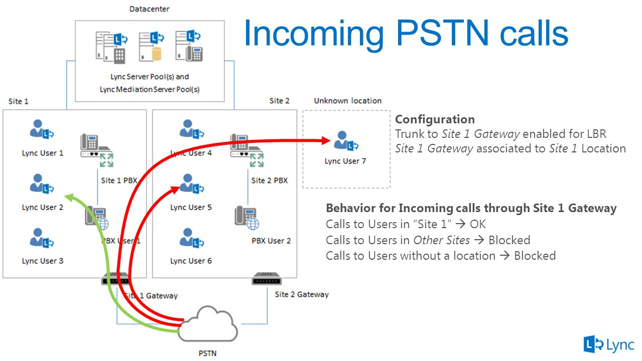 Incoming PSTN calls Behavior for Incoming calls through Site 1 Gateway Calls to Users in Site 1  OK Calls to Users in Other Sites  Blocked Calls to Users without a location  Blocked Configuration Trunk to Site 1 Gateway enabled for LBR Site 1 Gateway associated to Site 1 Location