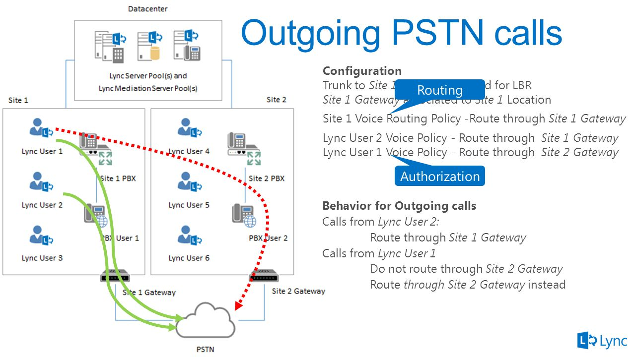 Outgoing PSTN calls Behavior for Outgoing calls Calls from Lync User 2: Route through Site 1 Gateway Calls from Lync User 1 Do not route through Site 2 Gateway Route through Site 2 Gateway instead Configuration Trunk to Site 1 Gateway enabled for LBR Site 1 Gateway associated to Site 1 Location Site 1 Voice Routing Policy -Route through Site 1 Gateway Lync User 2 Voice Policy - Route through Site 1 Gateway Lync User 1 Voice Policy - Route through Site 2 Gateway