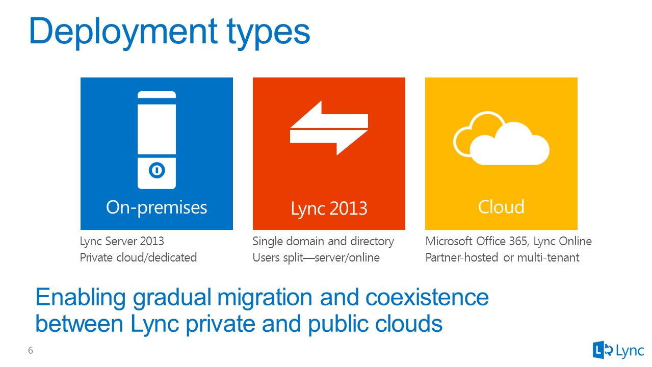 Microsoft Office 365, Lync Online Partner-hosted or multi-tenant Single domain and directory Users split—server/online Lync Server 2013 Private cloud/dedicated Lync 2013 On-premises Cloud