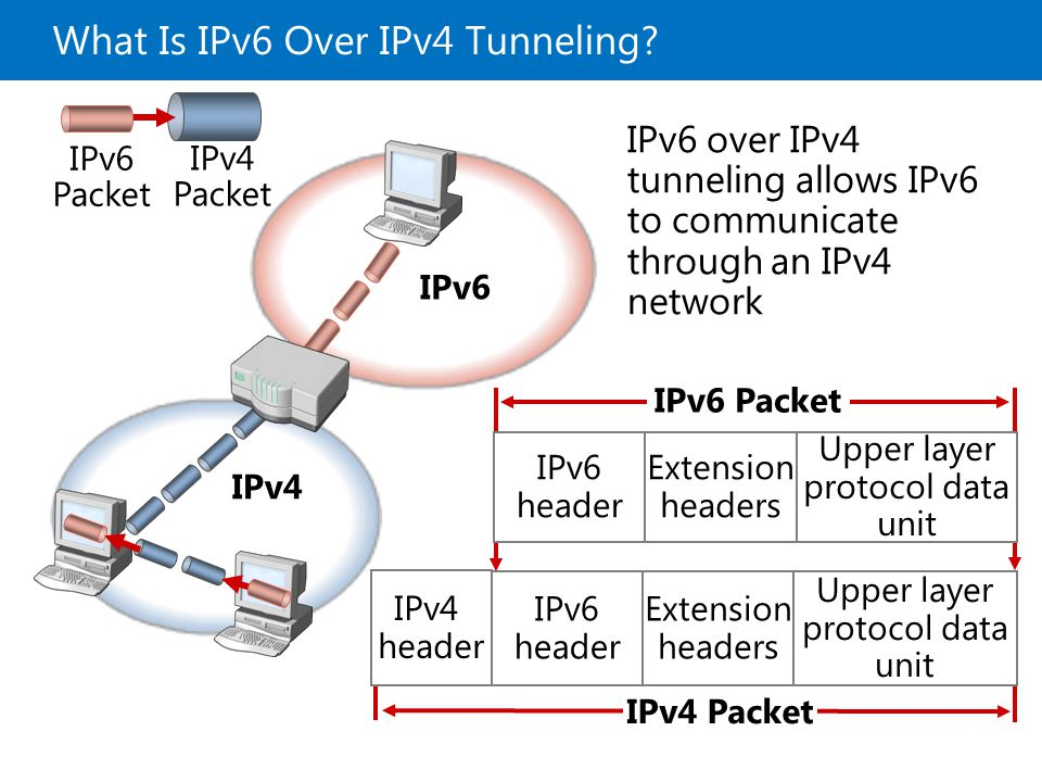 What Is IPv6 Over IPv4 Tunneling? IPv4 Packet IPv6 Packet IPv4 IPv6 IPv6 over IPv4 tunneling allows IPv6 to communicate through an IPv4 network IPv4 h