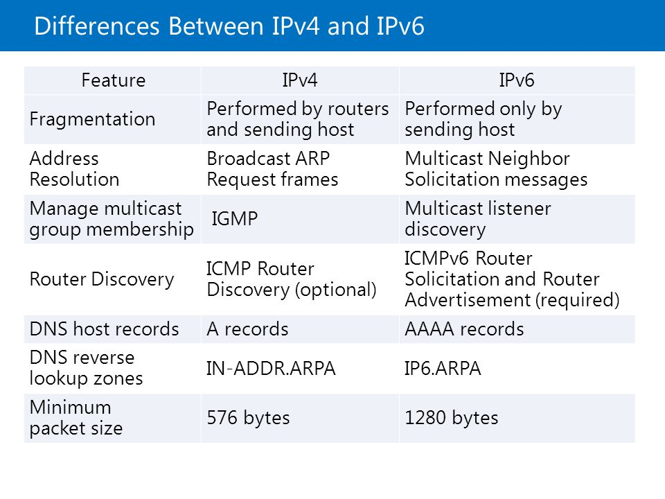 Lab: Implementing IPv6 Exercise 1: Configuring an IPv6 Network Exercise 2: Configuring an ISATAP Router Logon Information Virtual machines20410B ‑ LON ‑ DC1 20410B ‑ LON ‑ RTR 20410B ‑ LON ‑ SVR2 User nameAdatum\Administrator PasswordPa$$w0rd Estimated Time: 30 minutes
