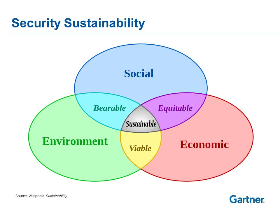 Security Sustainability Source: Wikipedia, Sustainability