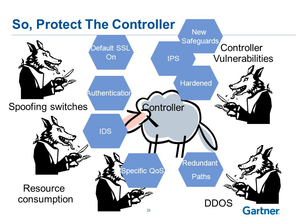 So, Protect The Controller 25 Controller Spoofing switches DDOS Resource consumption Controller Vulnerabilities IPS Redundant Paths IDS Hardened Authentication Specific QoS Default SSL On New Safeguards