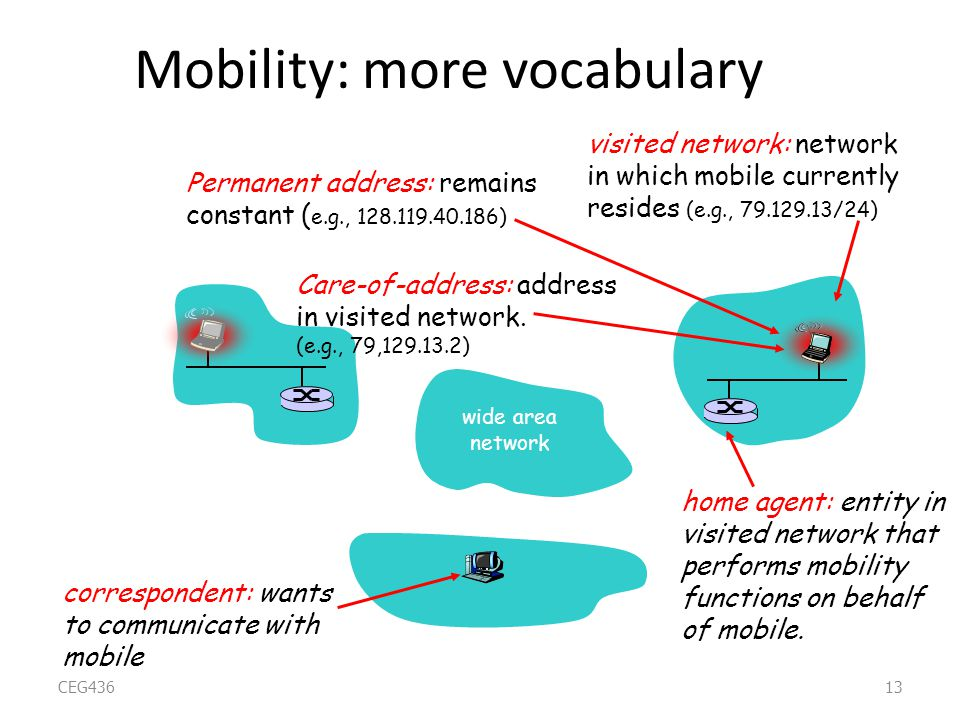 Mobility: more vocabulary Care-of-address: address in visited network.