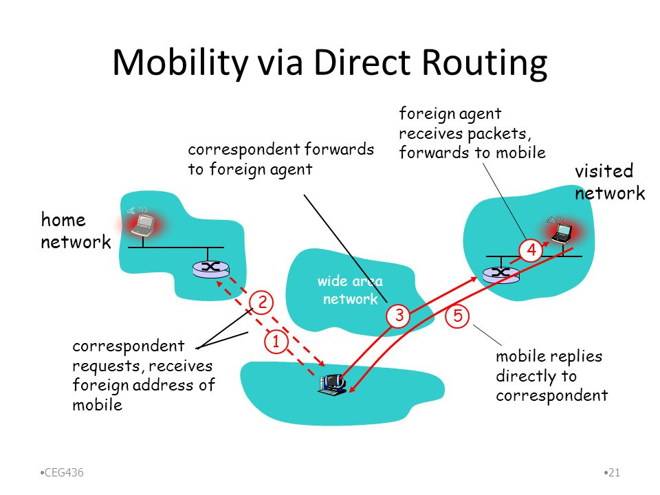 Mobility via Direct Routing CEG436 21 wide area network home network visited network 4 2 5 1 correspondent requests, receives foreign address of mobile correspondent forwards to foreign agent foreign agent receives packets, forwards to mobile mobile replies directly to correspondent 3