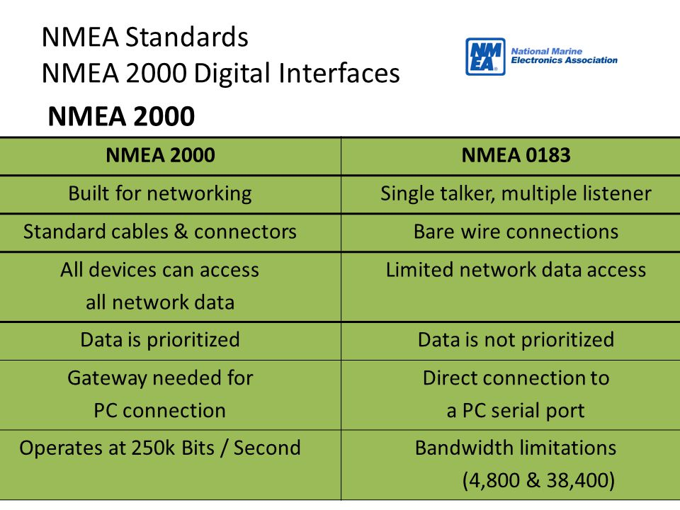 NMEA 2000 12 NMEA Standards NMEA 2000 Digital Interfaces NMEA 2000NMEA 0183 Built for networkingSingle talker, multiple listener Standard cables & con
