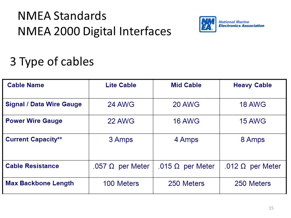 15 NMEA Standards NMEA 2000 Digital Interfaces Cable NameLite CableMid CableHeavy Cable Signal / Data Wire Gauge 24 AWG20 AWG18 AWG Power Wire Gauge 2