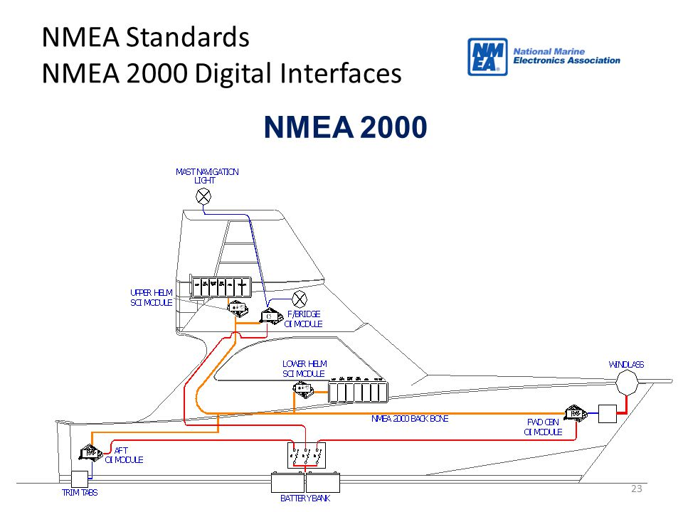 23 NMEA Standards NMEA 2000 Digital Interfaces NMEA 2000