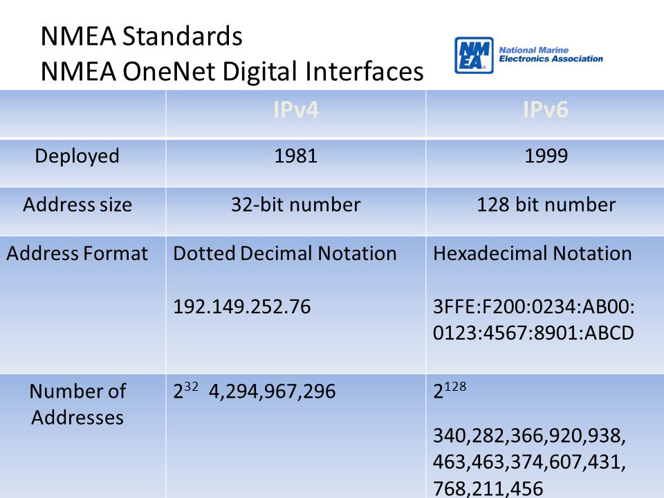 38 NMEA Standards NMEA OneNet Digital Interfaces IPv4IPv6 Deployed19811999 Address size32-bit number128 bit number Address FormatDotted Decimal Notati