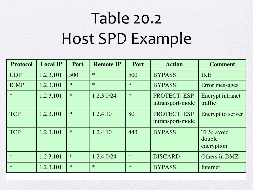 Table 20.2 Host SPD Example