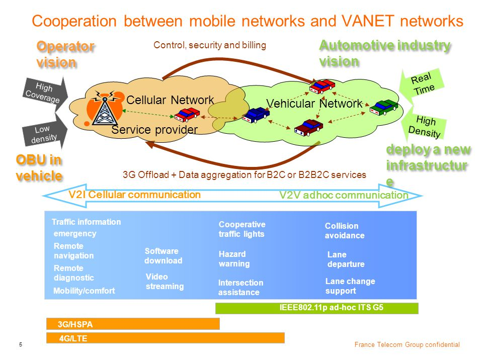 6 France Telecom Group confidential Orange Labs Networks – V2V/V2I communications for POI distribution Cooperation of heterogeneous access networks  Multi access networks operated in OBU: WiFi 802.11n, HSPA, LTE, ITS G5 radio interfaces in mobile router  Best availability and QoS:  enhancement of radio coverage  capacity/throughput increased by aggregation of available links  optimization of radio resource management