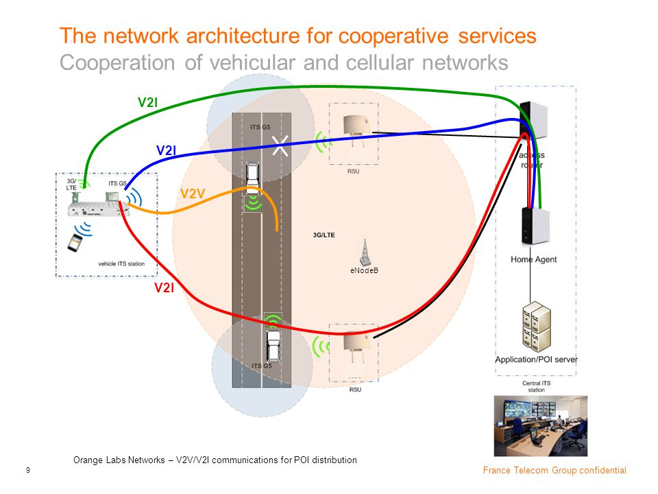 10 France Telecom Group confidential Orange Labs Networks – V2V/V2I communications for POI distribution ITS stack for V2I communication in ITS G5