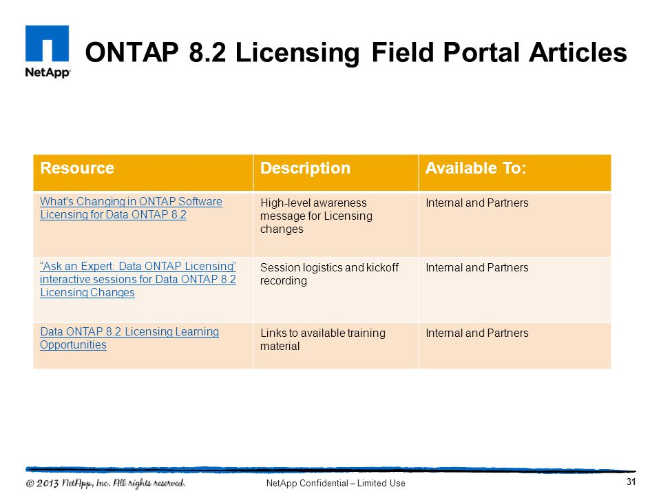 ONTAP 8.2 Licensing Field Portal Articles 31 ResourceDescriptionAvailable To: What's Changing in ONTAP Software Licensing for Data ONTAP 8.2 High-leve